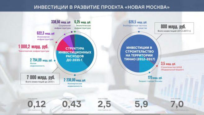 Презентация, Жидкин, ДРНТ, Новая Москва, МЦУ Город, инвестиции